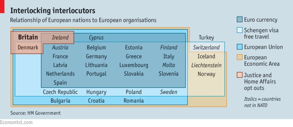 European nations & organisations