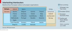 European nations & organisations