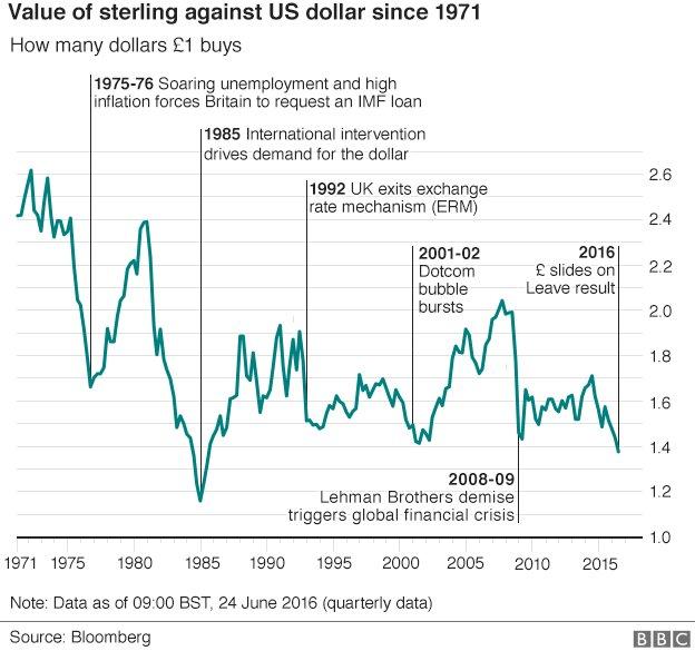 Sterling v USDollar