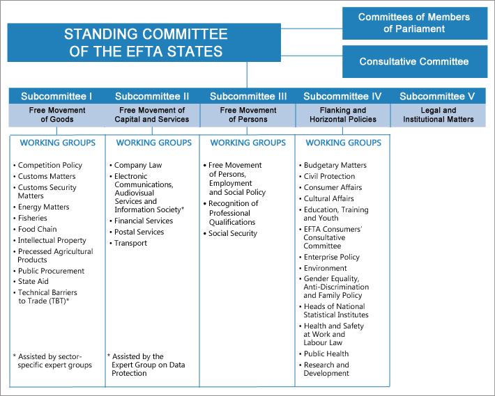 EEA & EFTA bodies