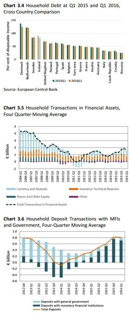 Comparison Transactions in Financial Assets Deposit Transactions with MFIsGovernment