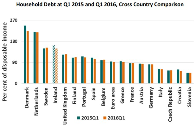 Household Debt Cross Country Comparison