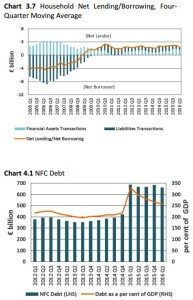 Household Net LendingBorrowing NFC Debt