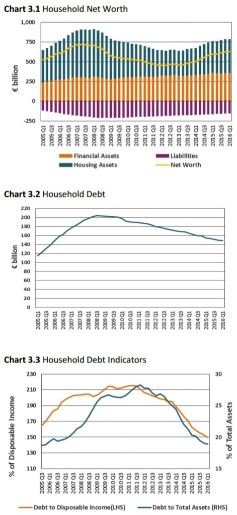 Household Net Worth Debt Indicators
