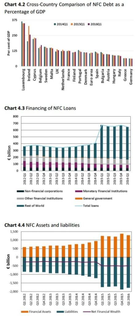NFC Debt Comparison Loans AssetsLiabilities