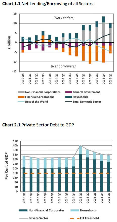 Net LendingBorrowing Private Sector Debt to GDP