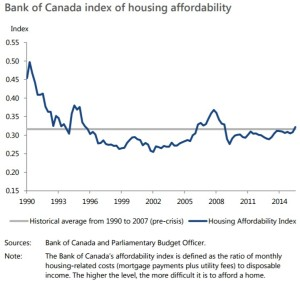 boc-index-of-housing-affordability