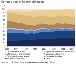 composition-of-household-assets