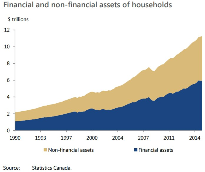 financial-and-non-financial-assets-of-households