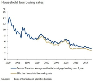 household-borrowing-rates