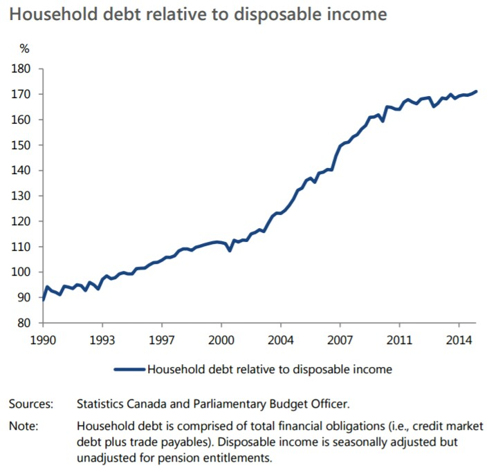 household-debt-relative-to-disposable-income