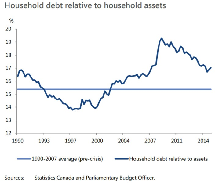 household-debt-relative-to-household-assets