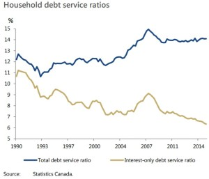 household-debt-service-ratios