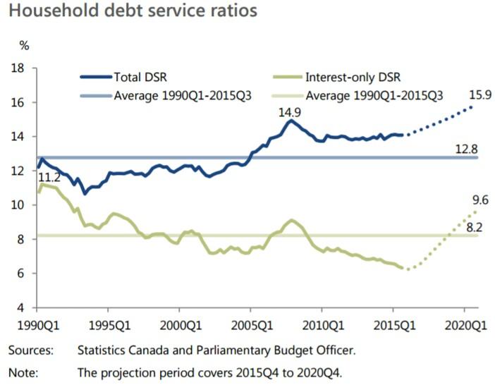 household-debt-service-ratios