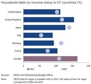 household-debt-to-income-ratios-in-g7-countries