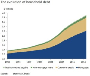 the-evolution-of-household-debt
