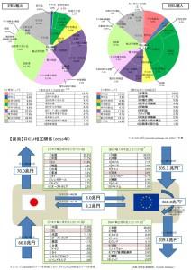 日EUEPA 対EU輸出入