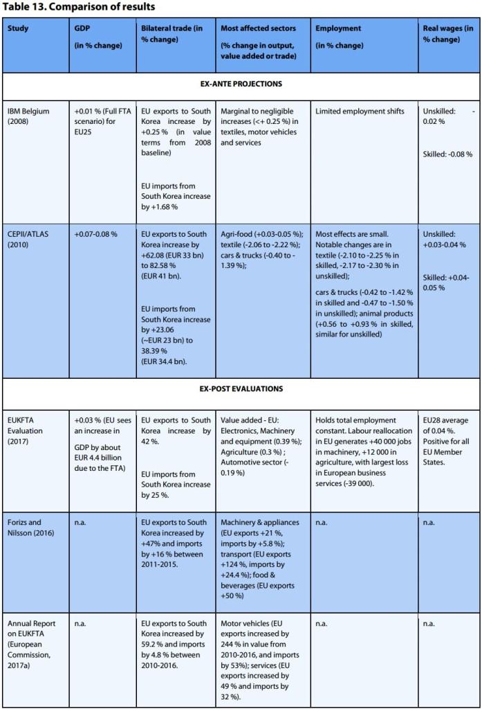 Comparison results Tab13