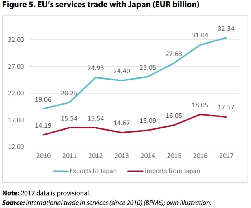 EU servicesTrade wJapan
