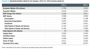 Figure 11 Macroeconomic impacts on Canada, TPP11 vs. TPP12