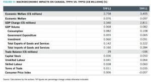 Figure 11 Macroeconomic impacts on Canada, TPP11 vs. TPP12