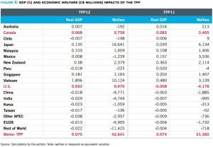 Figure 8 Gdp (%) and economic welfare (c$ millions) impacts