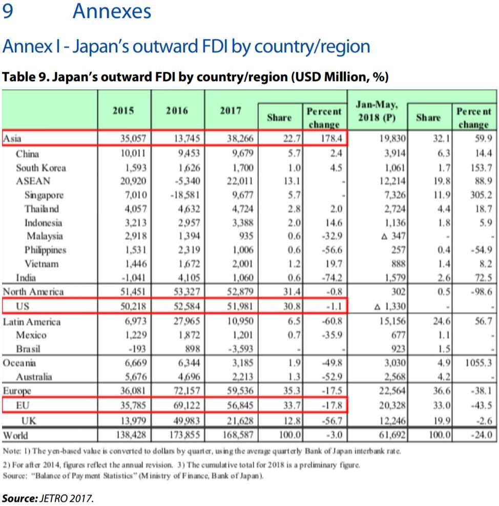 Japan outwardFDI