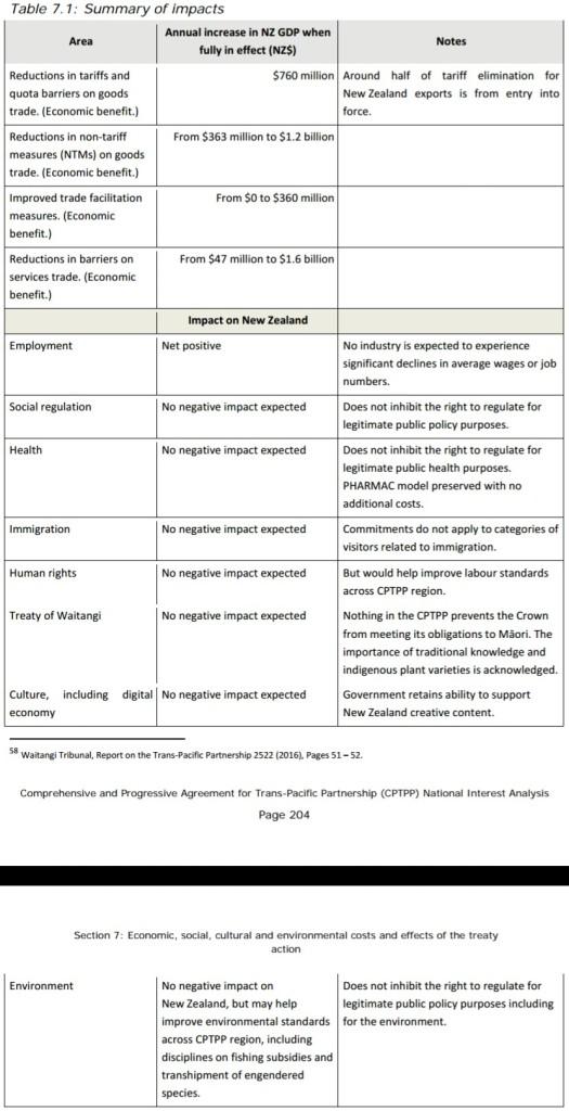 NZmfat CPTPP NatlIntAnalysis Tabe7.1