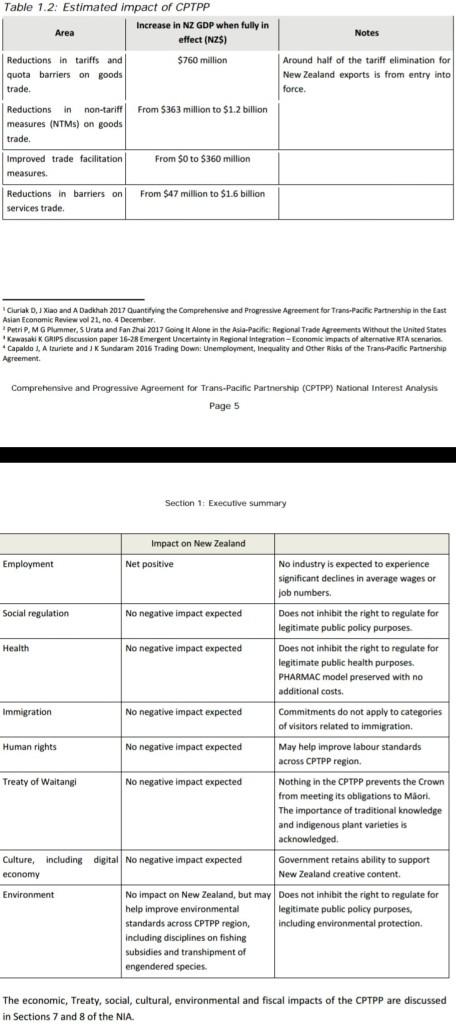 NZmfat CPTPP NatlIntAnalysis Table1.2