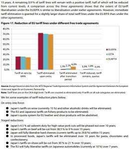 Reduction EUtariffs