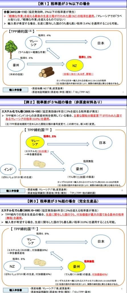 TPP:【例1】~【例3】税率差が3%