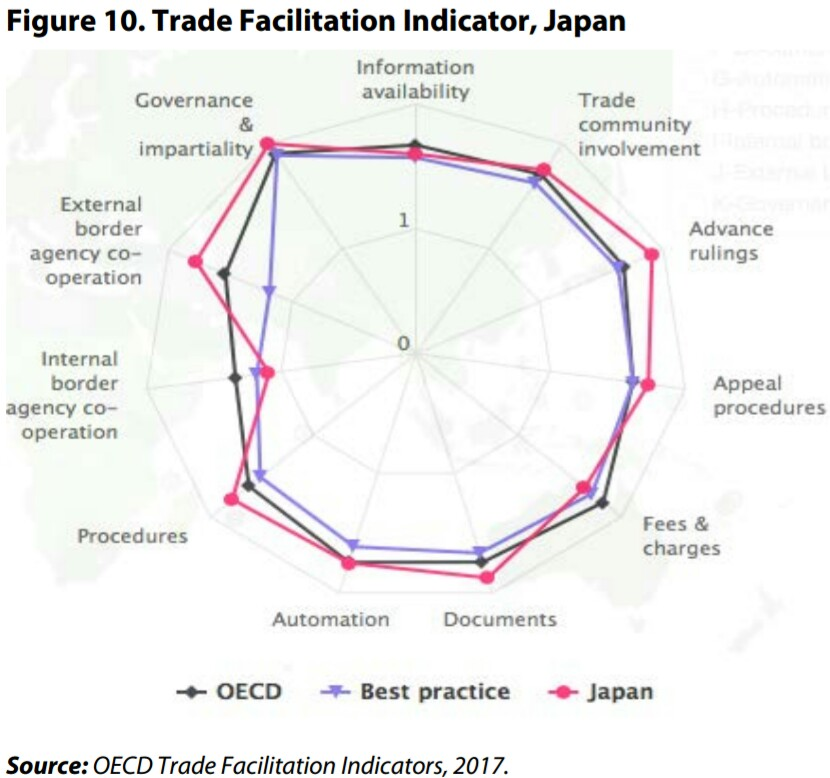 TradeFacilitationIndicator Japan