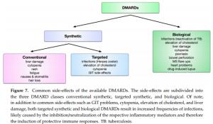 Sarilumab-Kevzara5 NIH-SideEffects
