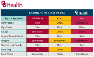Oklahoma12 OU difference-symptoms @OUHealth