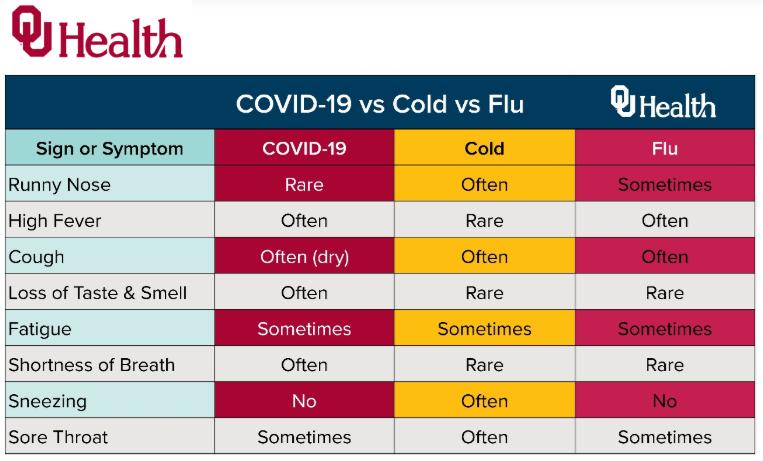 Oklahoma12 OU difference-symptoms @OUHealth