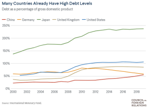 @CFR_org Coronavirus - How Are Countries Responding to the Economic Crisis - interactive