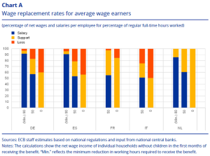 @ecb Short-time work schemes and their effects on wages & disposable income