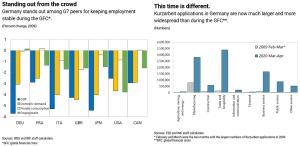 Coronavirus26 @IMFNews Kurzarbeit- Germany's Short-Time Work Benefit