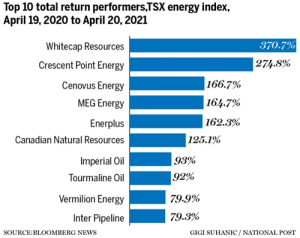 World123 should-have-bought-stocks @calgaryherald,@nationalpost,@business