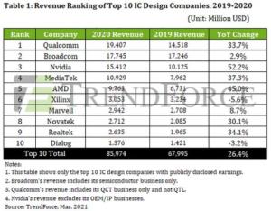 World139-Semiconductor4 revenue10-ICdesign-companies @designreuse,@trendforce