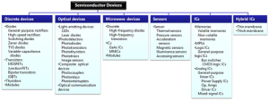 World148 Types of Semiconductor Devices @ TOSHIBA