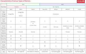 World148 What is Semiconductor Memory @ROHMsemi