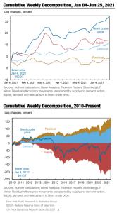World152 higher-oil-prices @NewYorkFed