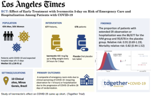 Coronavirus33 ivermectin @latimes