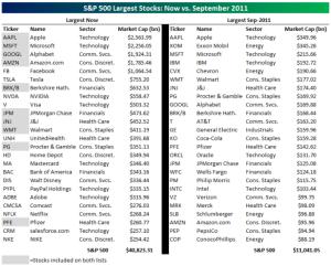 World187 largest-stocks-2021-2011 @bespokeinvest